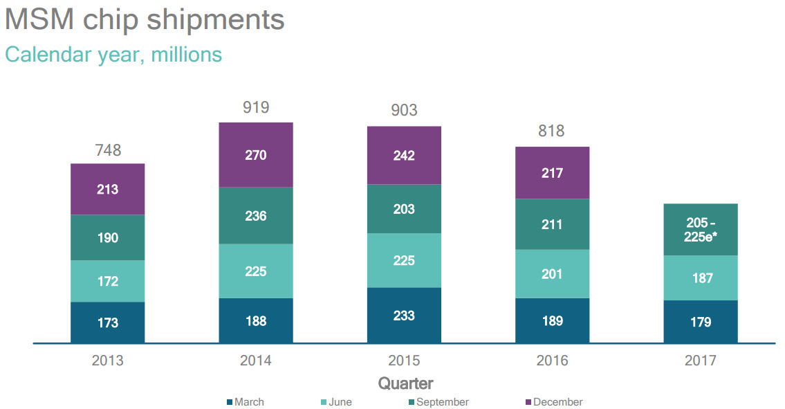 Qualcomm MSM chip shipments