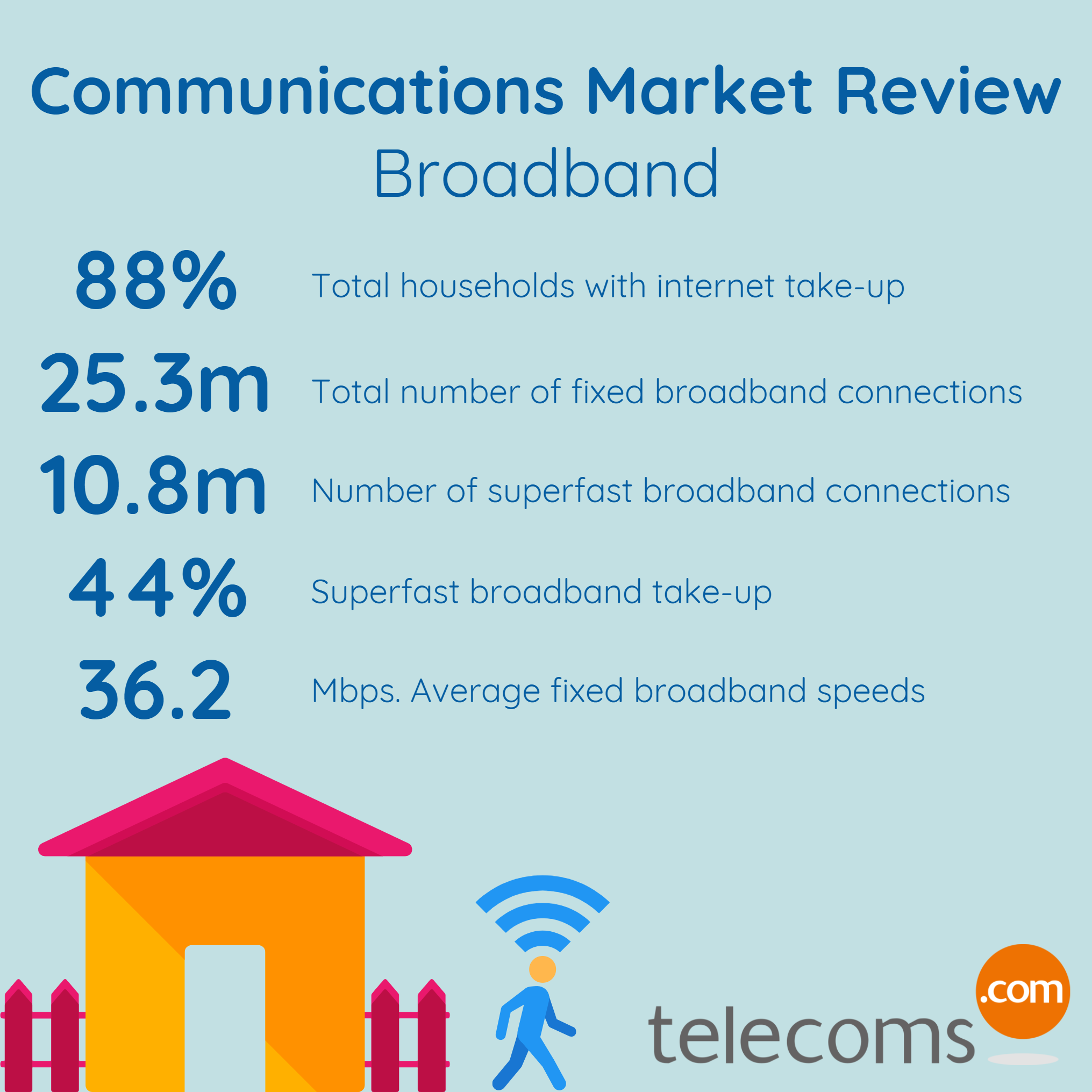 Broadband Market Review