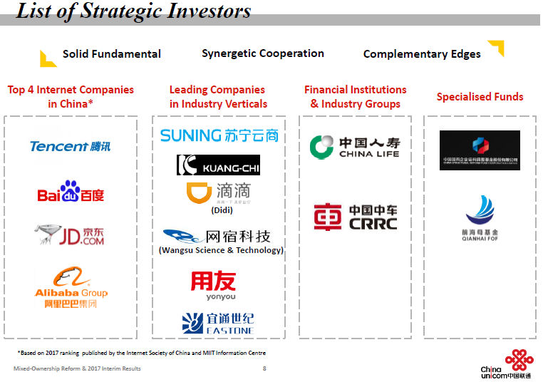 China Unicom investment 2