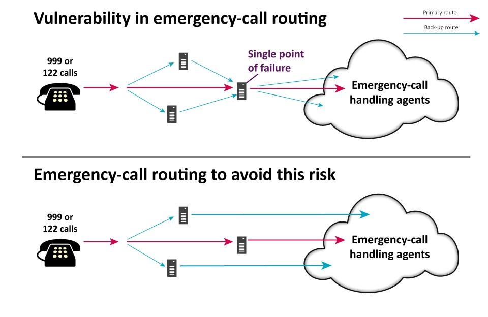 Ofcom emergency call