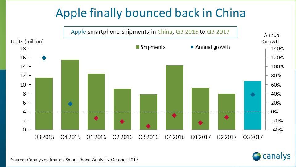 Canalys Apple China