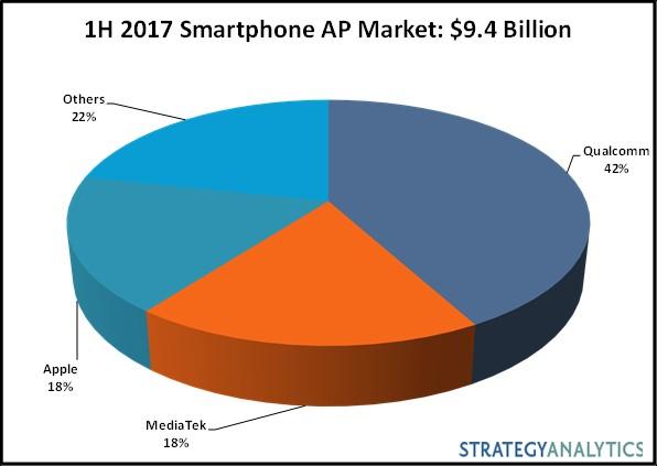 SA AP chart