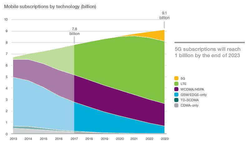 EMR global 5G
