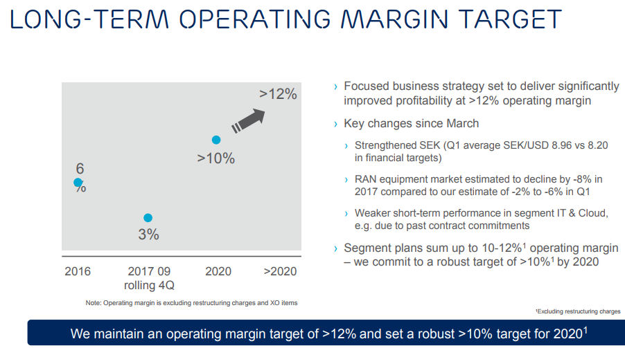 Ericsson CMD margin