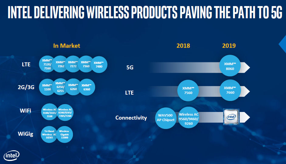 Intel 5G roadmap