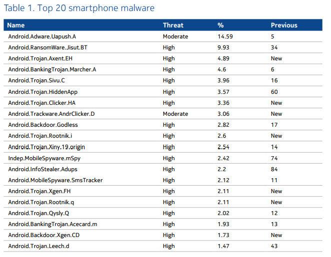 Nokia malware android breakdown