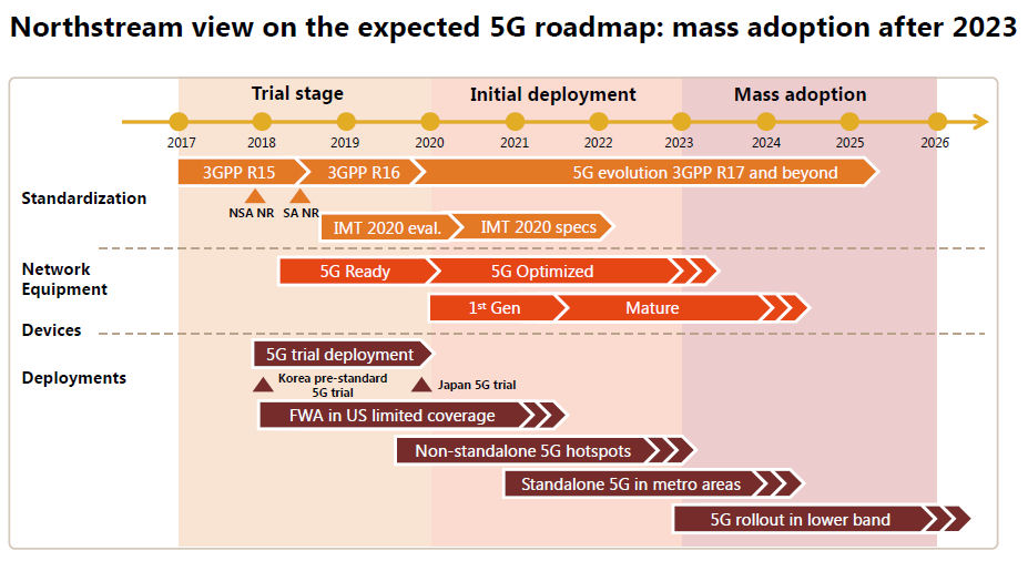 Northstream 5G slide 1