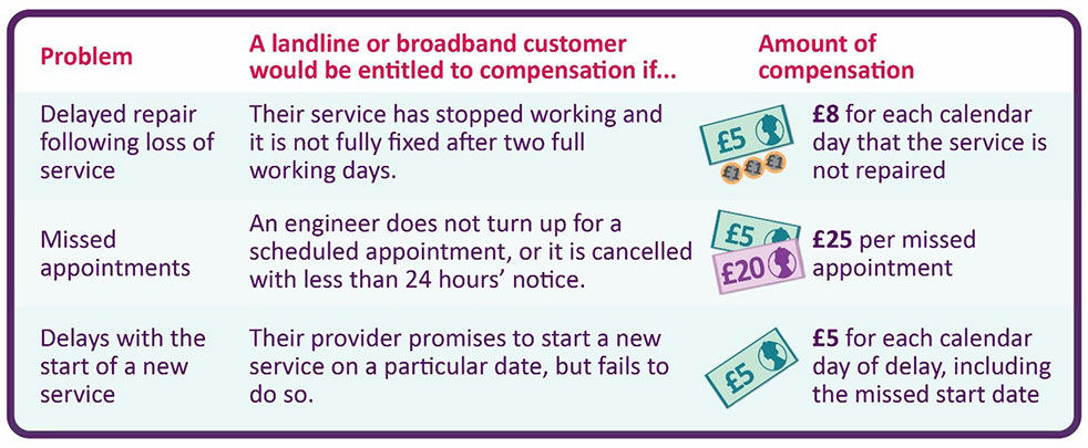Ofcom ISP compensation