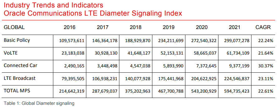 Oracle diameter siangalling table