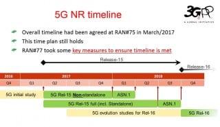 5G NR timeline