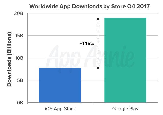 App Annie Q4 2017 downloads