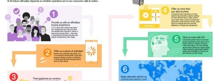 Ericsson 5G calls to action