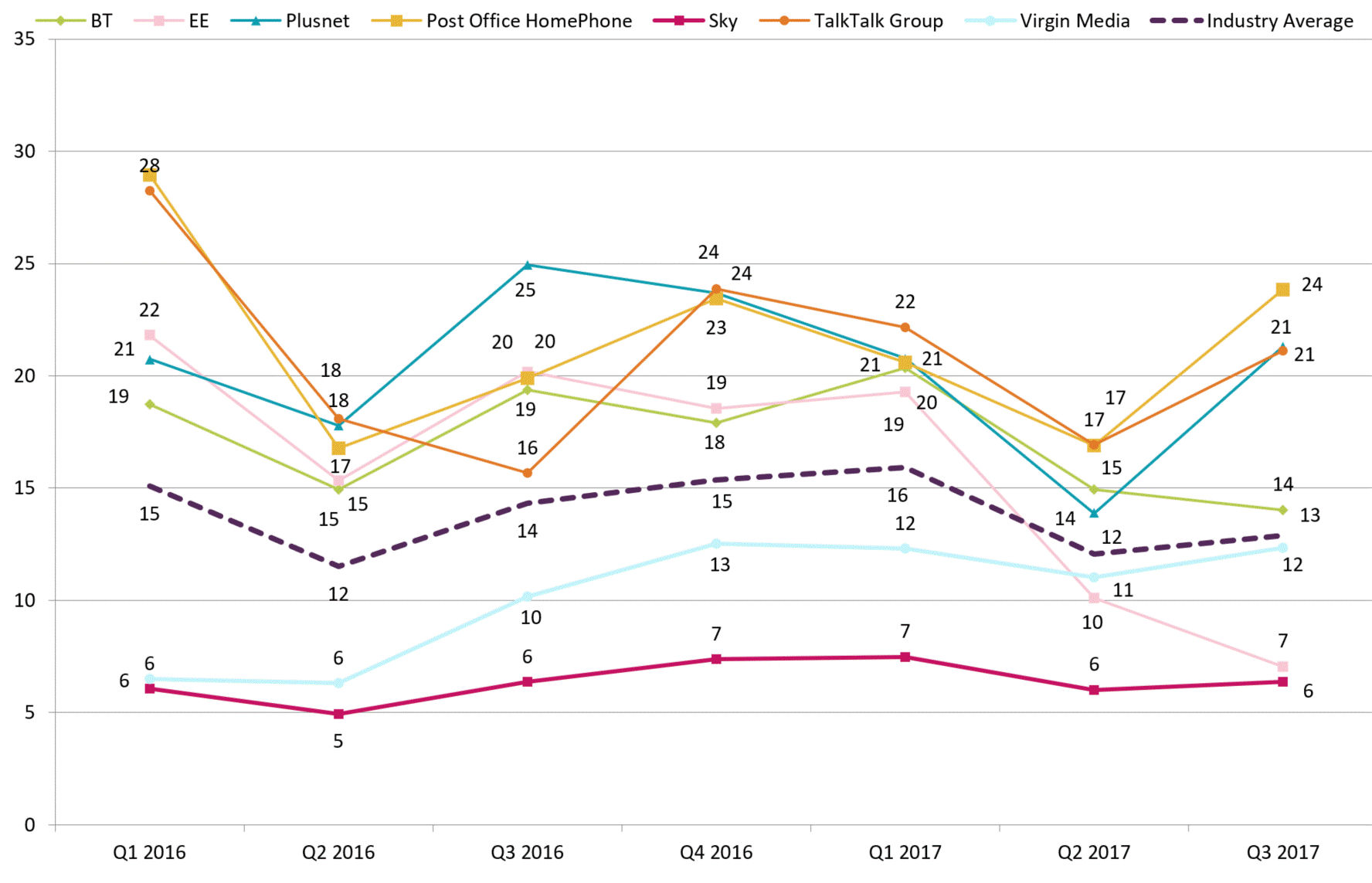 Ofcom Q3 2017 landline complaints