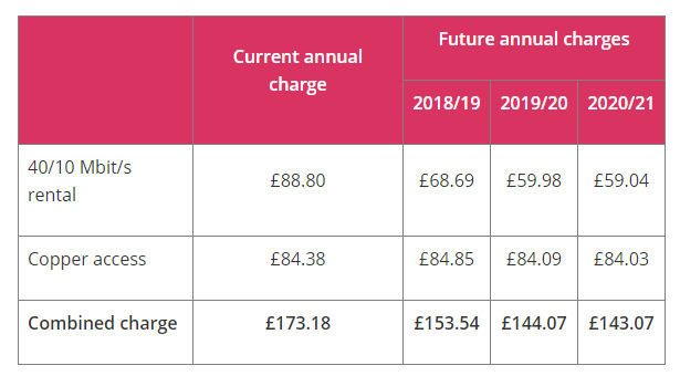 New Ofcom UK full fibre measures to increase investment, lower build costs