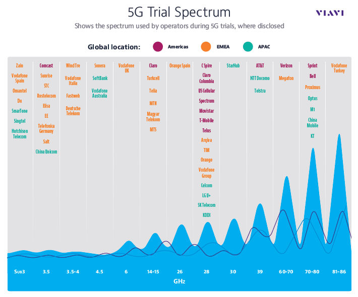 Viavi 5G spectrum