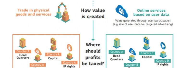 EC digital taxation