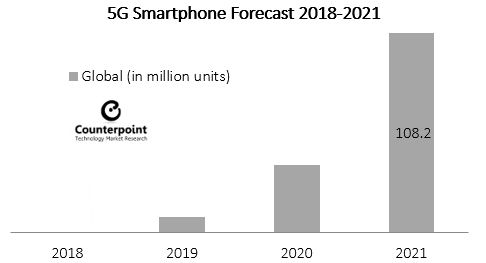 Counterpoint 5G smartphone forecast