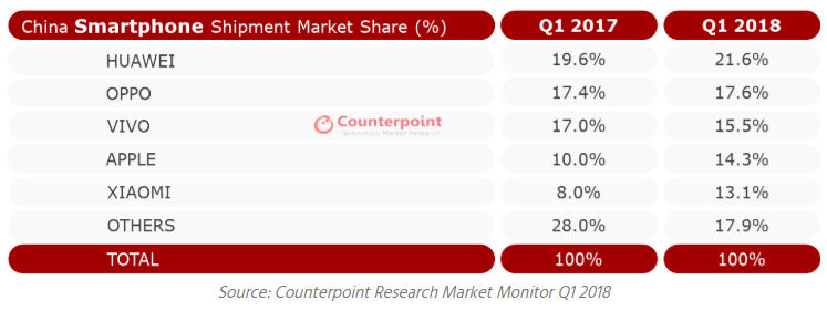 Counterpoint China Q1 2018