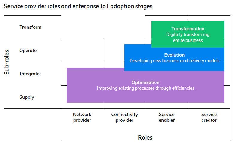 Ericsson IoT framework 3
