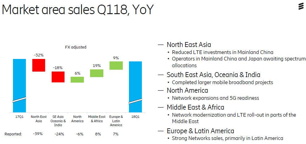 Ericsson Q1 2018 regions