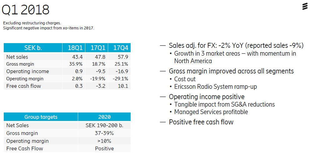 Ericsson Q1 2018 sales