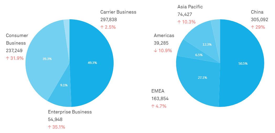 Huawei 2017 breakdown