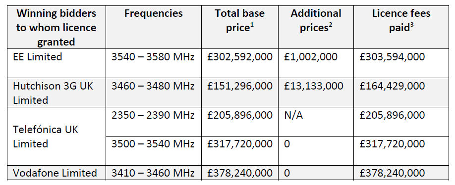 Ofcom 5G spectrum allocation table