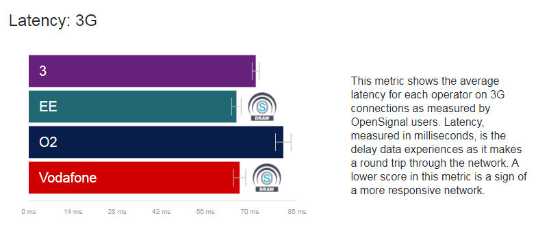 Opensignal April 2018 3G latency