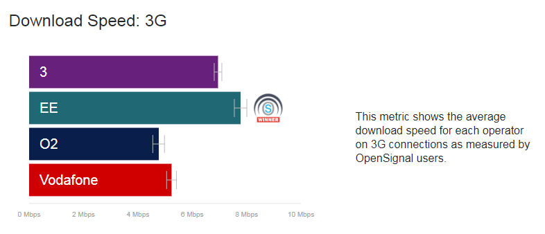 Opensignal April 2018 3G speed