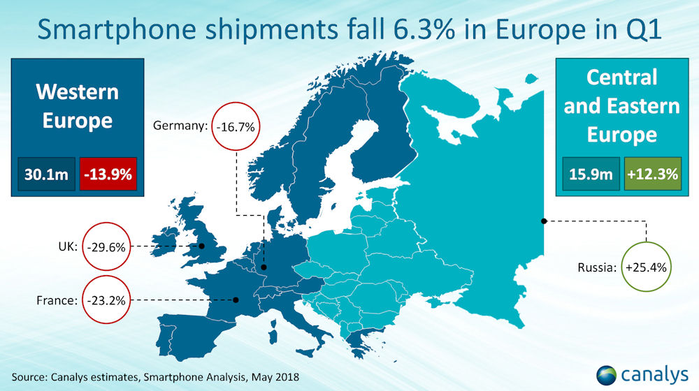 Canalys Europe smartphone Q1 2018 1