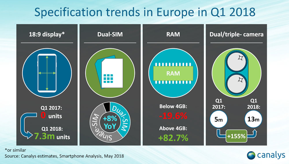 Canalys Europe smartphone Q1 2018 3