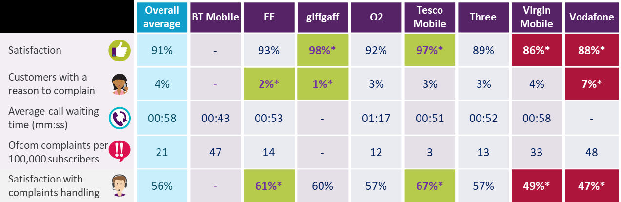 Ofcom May 2018 complaints mobile