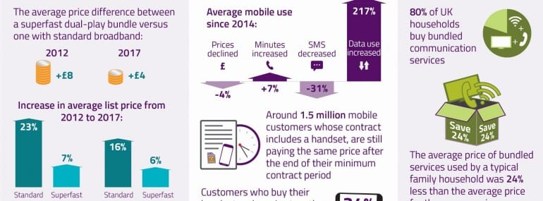 Ofcom pricing infographic cropped