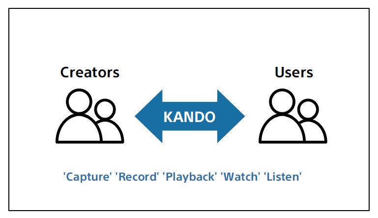 Sony KANDO