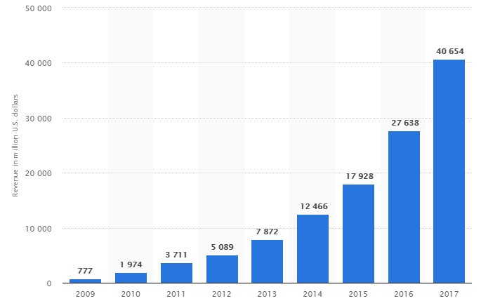 Facebook annual revenue growth (Statista)