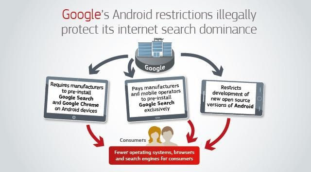 EC Google antitrust diagram
