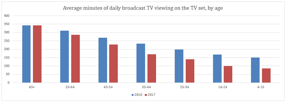 Ofcom TV Trends