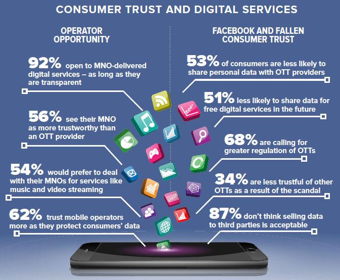 Openet OTT survey