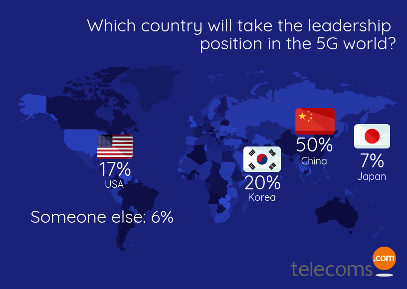 5G Leadership Infographic