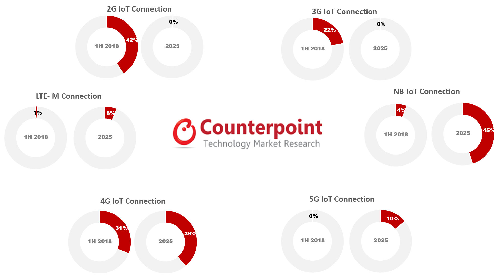 Counterpoint IoT 2