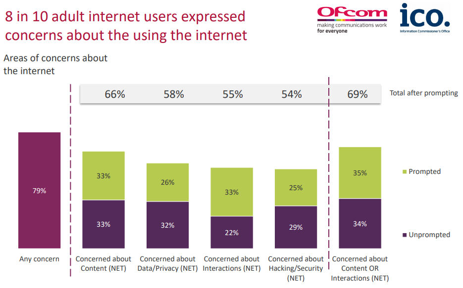 Ofcom survey findings prompted