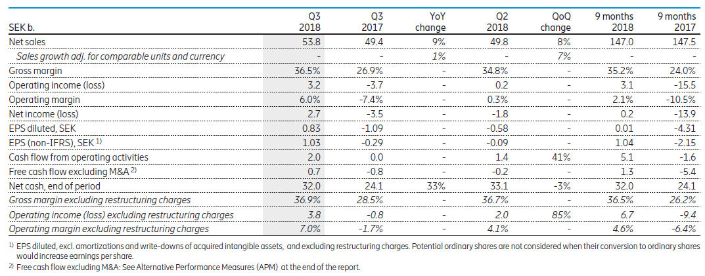 Ericsson Q3 financials