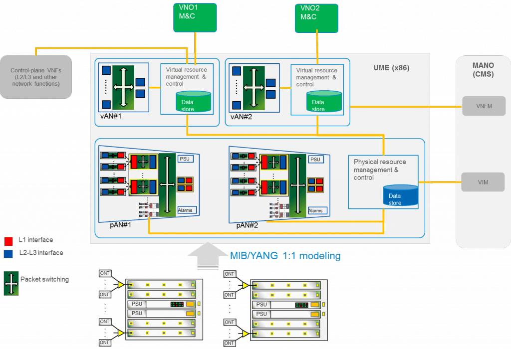 Multi-Service and Multi-Tenant: A Typical Application of Access