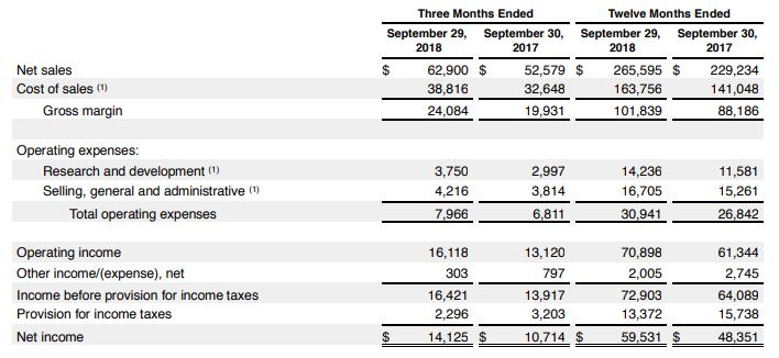 Apple Financials