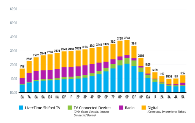 Nielsen Graph