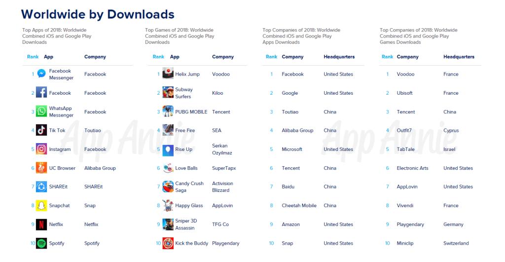 App Annie 2019 downloads