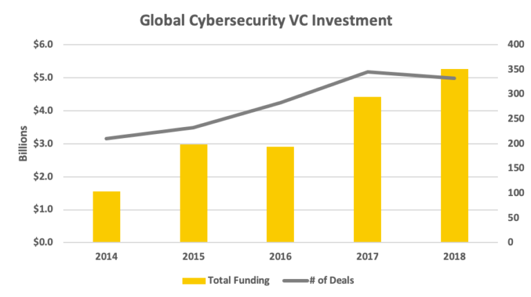 Cybersecurity investments on the up but not sustainable – study