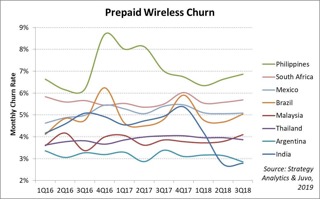 Prepaid market is an operator blind spot – research | Telecoms com