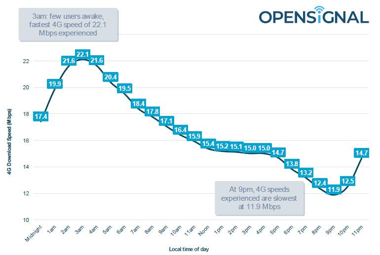 opensignal average 4G speeds