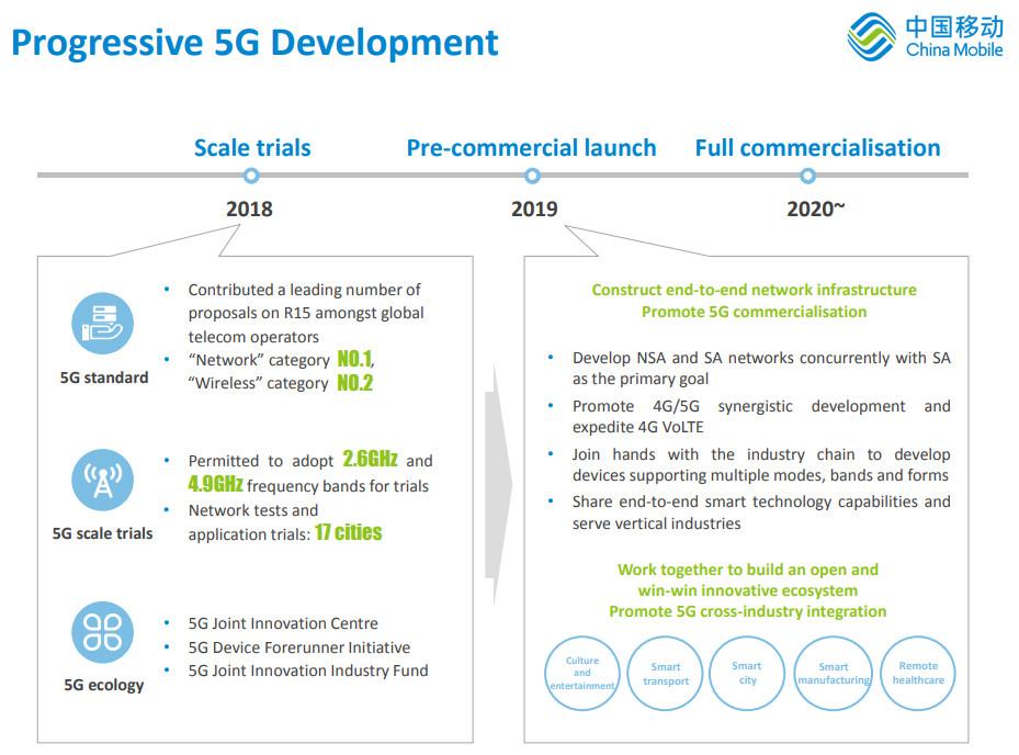 China mobile 2019 5G slide